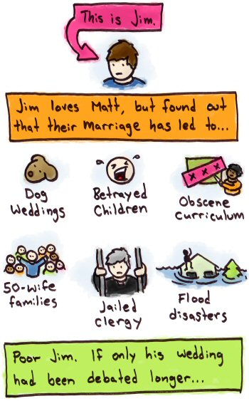 Same-Sex Marriage Consequences
