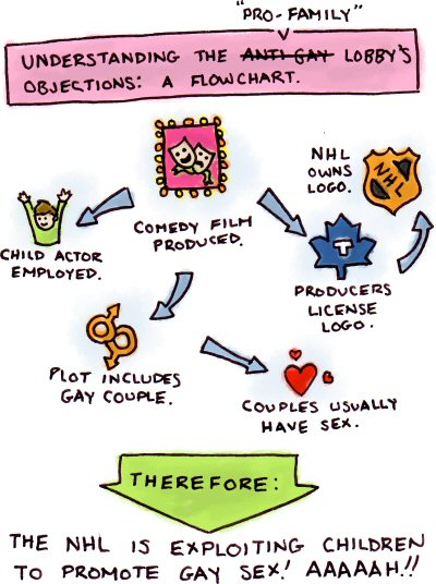 Pro-Family Lobby Objections Flowchart