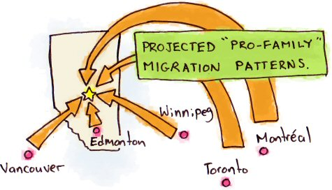 Pro-Family Migration Patterns