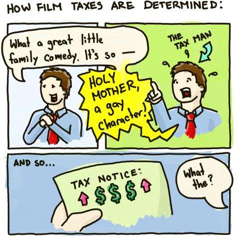 Determining Film Taxes